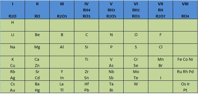 tabla-periodica-mendeleyev