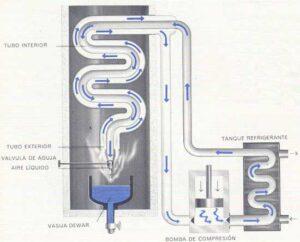 método de licuefacción